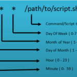 Where is the cron / crontab log? / How to enable the Cron Log?